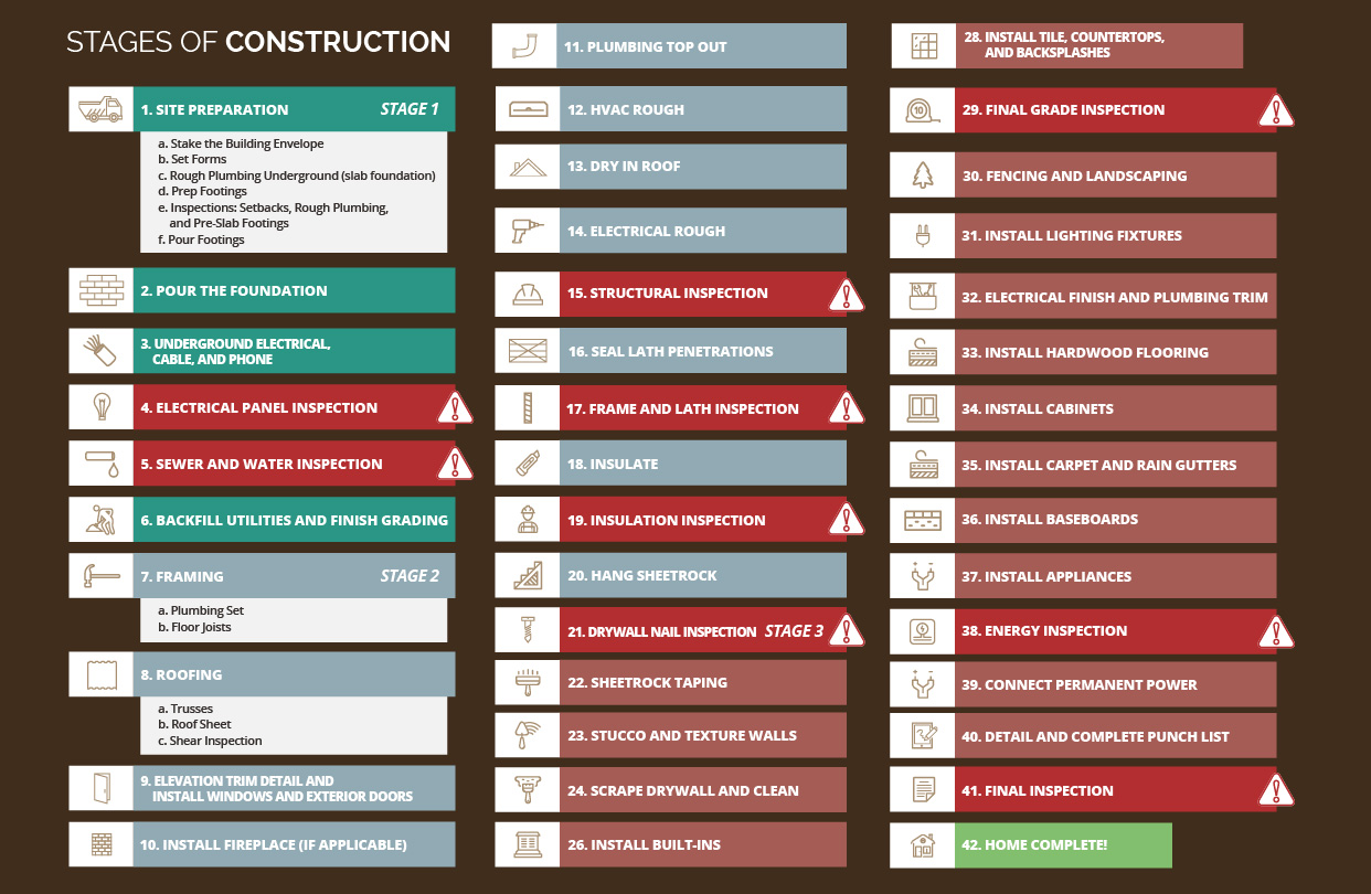 stages of construction when building a new home